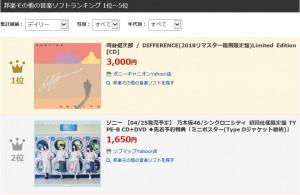 Yahoo daily